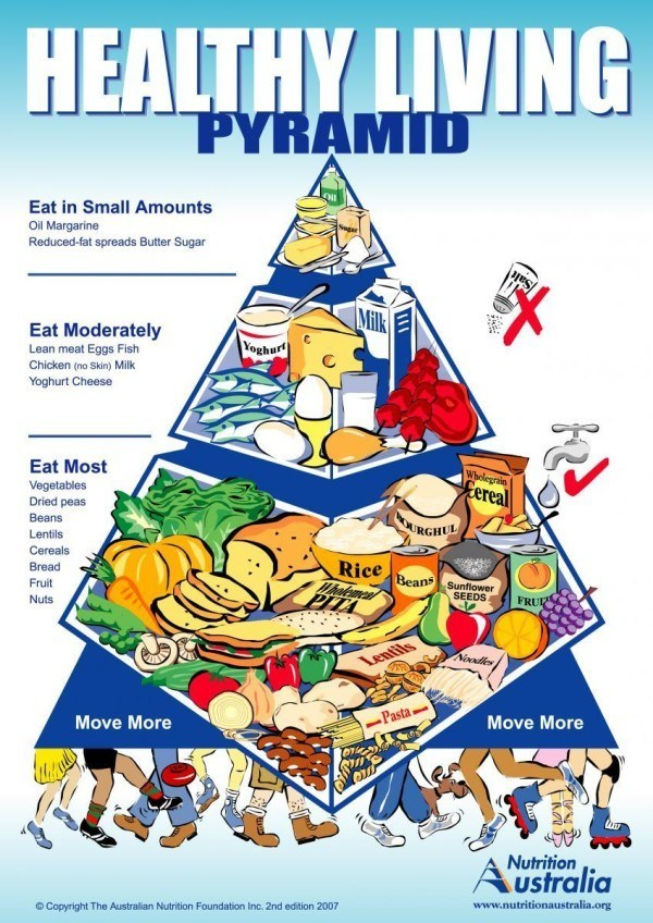 Nutrition Australia Heathly Living Pyramid