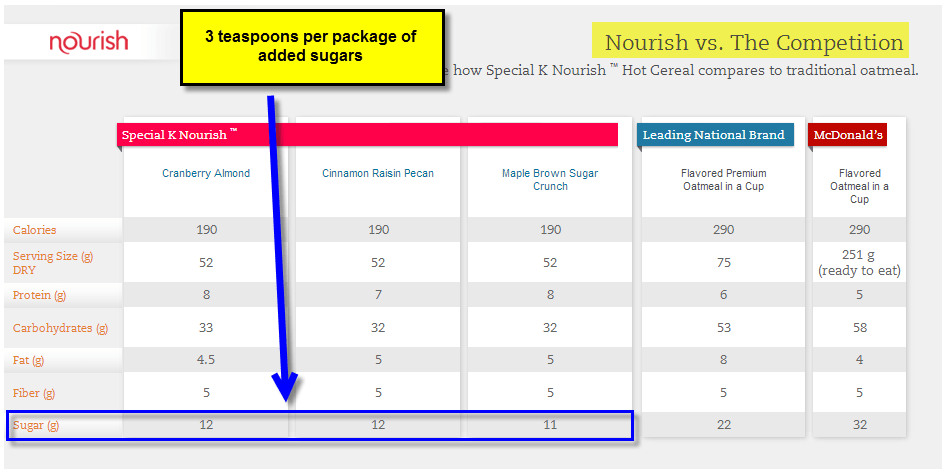 Special K Nourish has a lot of added sugar