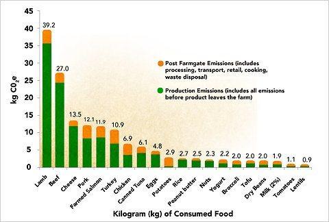 meat eating carbon footprint